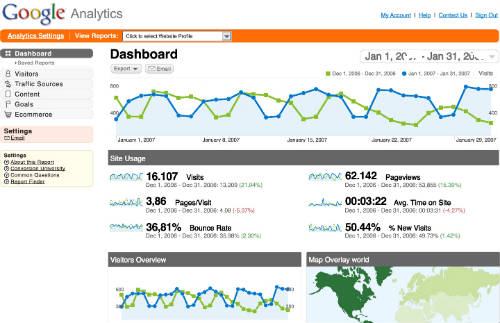 google analytics usage wordpress